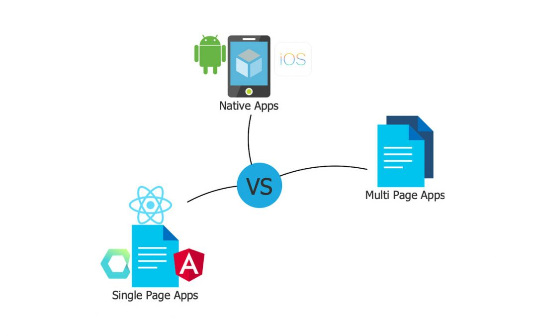 How do you secure different application types with SSO and OAuth?